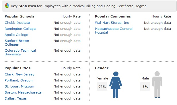 medical coding and billing slary