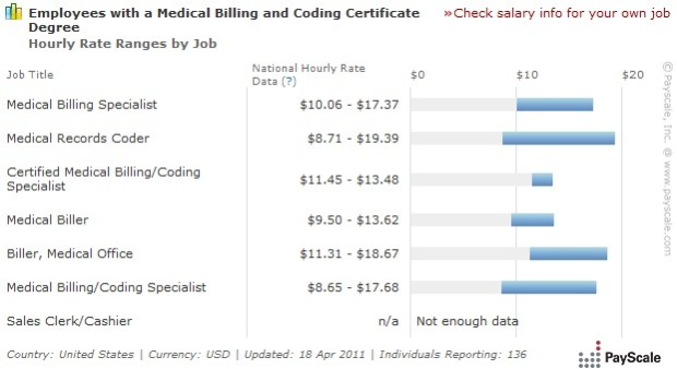 medical coding and billing salary scale