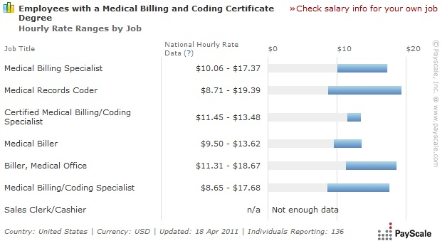 medical coding and billing salary, Cephalic Vein